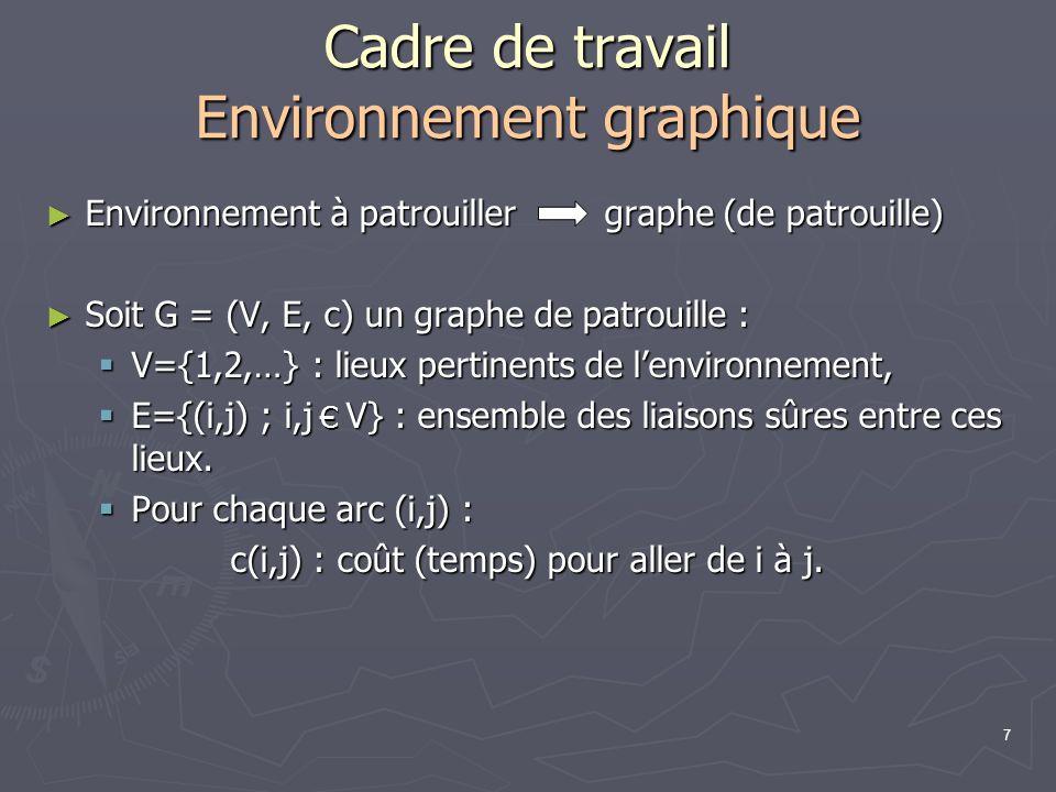 Cadre de travail Environnement graphique