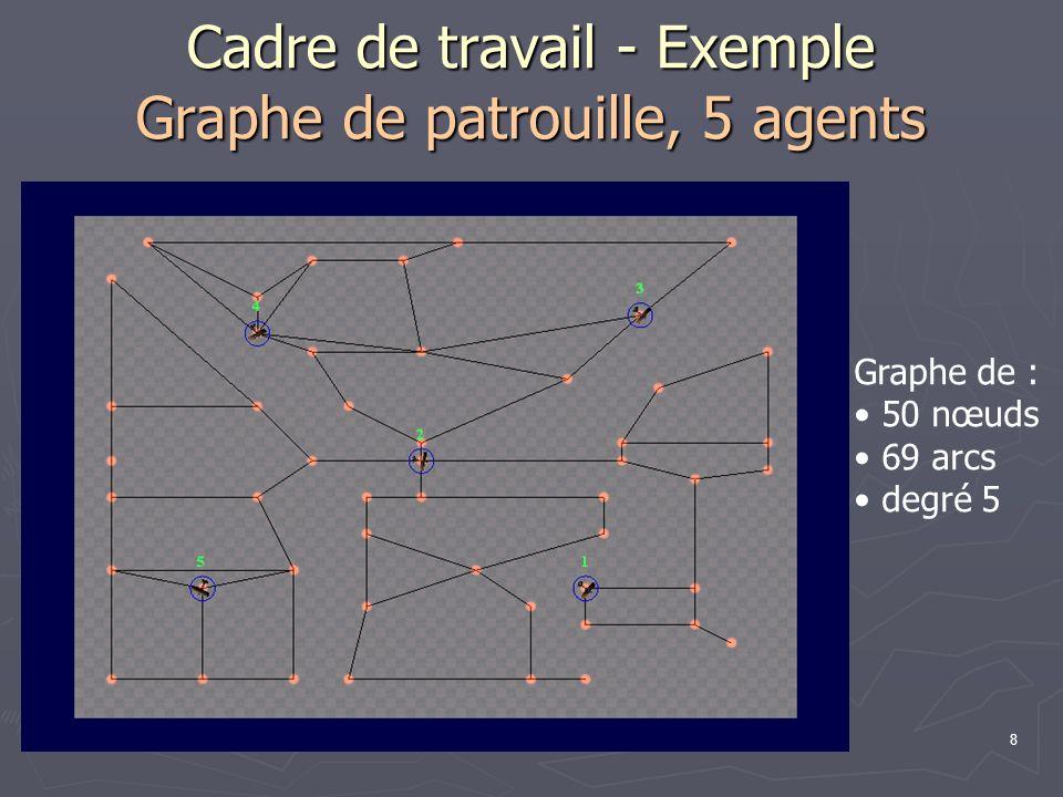 Cadre de travail - Exemple Graphe de patrouille, 5 agents