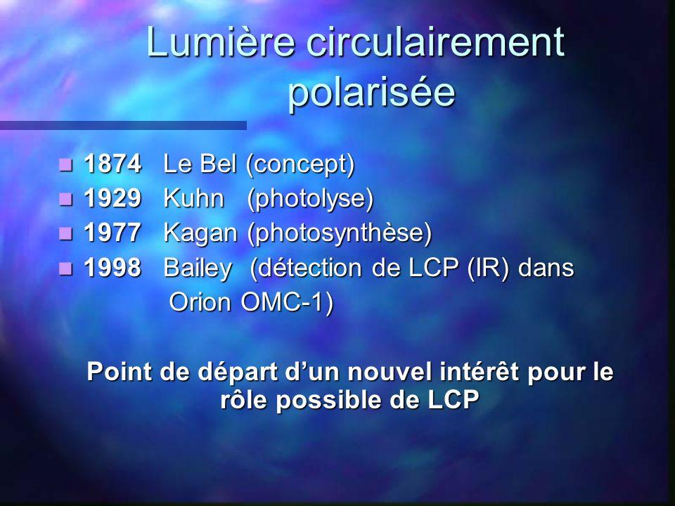 Lumière circulairement polarisée