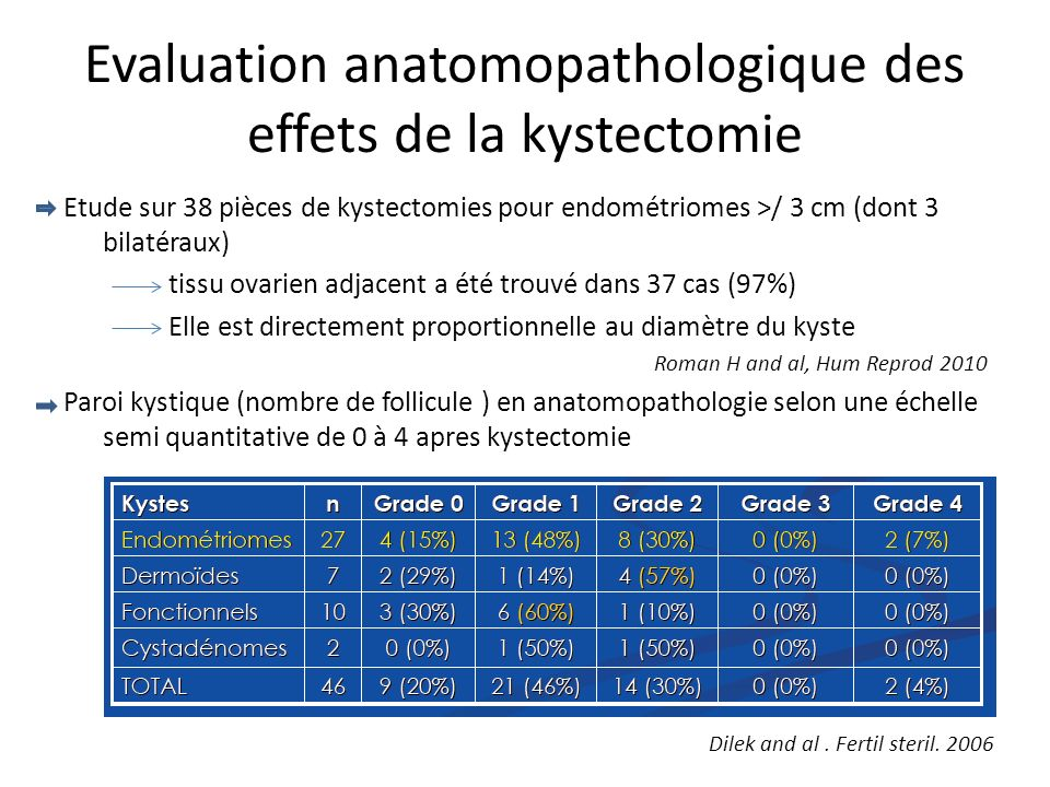 Evaluation anatomopathologique des effets de la kystectomie