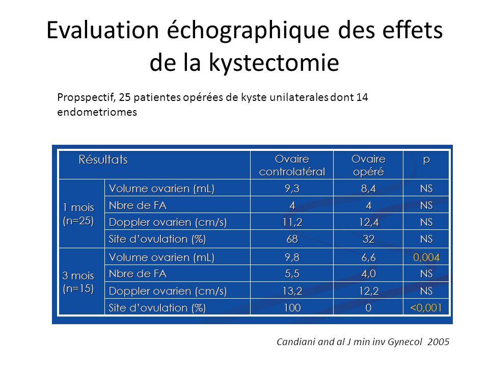 Evaluation échographique des effets de la kystectomie