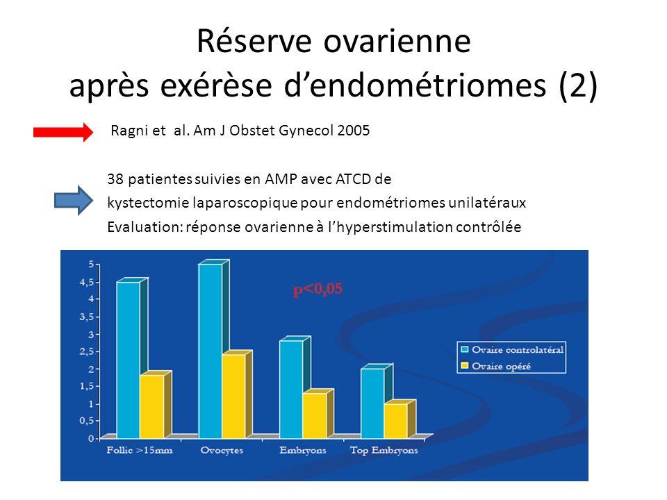 Réserve ovarienne après exérèse d'endométriomes (2)