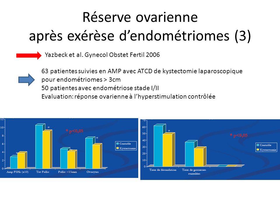 Réserve ovarienne après exérèse d'endométriomes (3)
