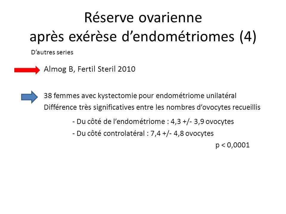 Réserve ovarienne après exérèse d'endométriomes (4)