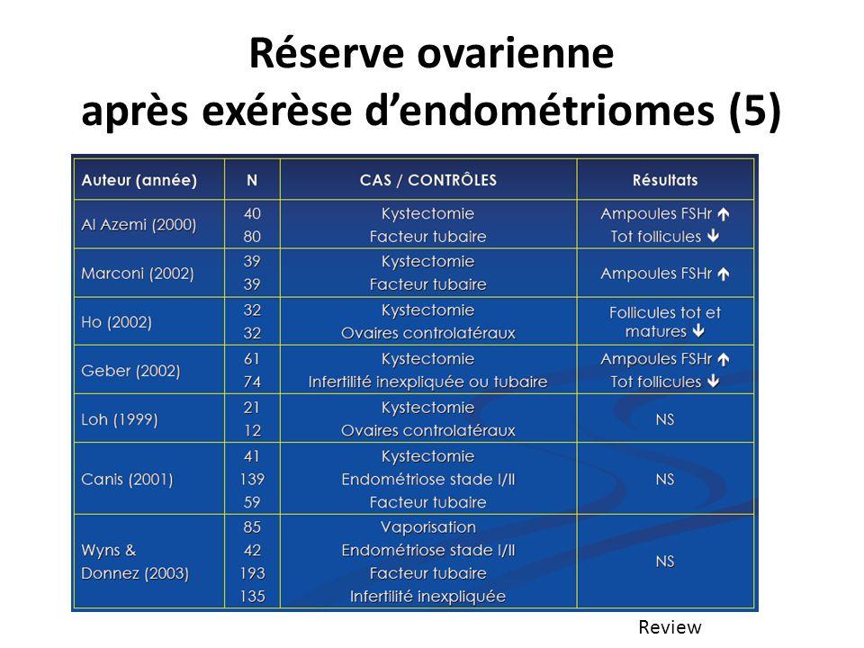 Réserve ovarienne après exérèse d'endométriomes (5)