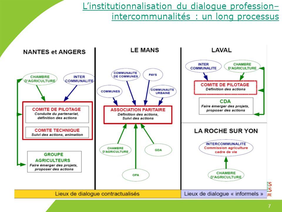 L'institutionnalisation du dialogue profession–intercommunalités : un long processus