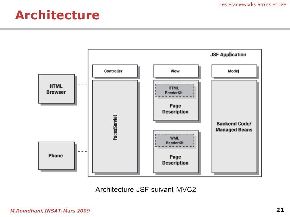 Architecture Architecture JSF suivant MVC2