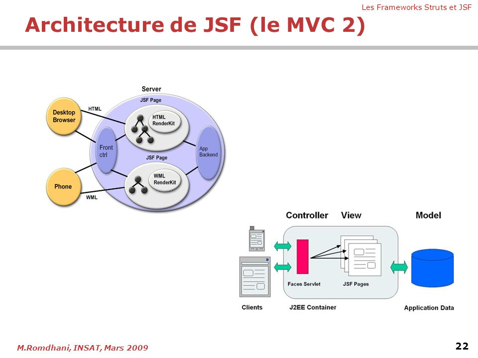 Architecture de JSF (le MVC 2)