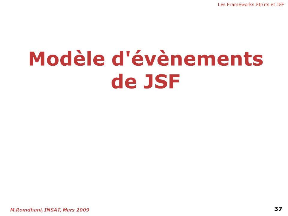 Modèle d évènements de JSF