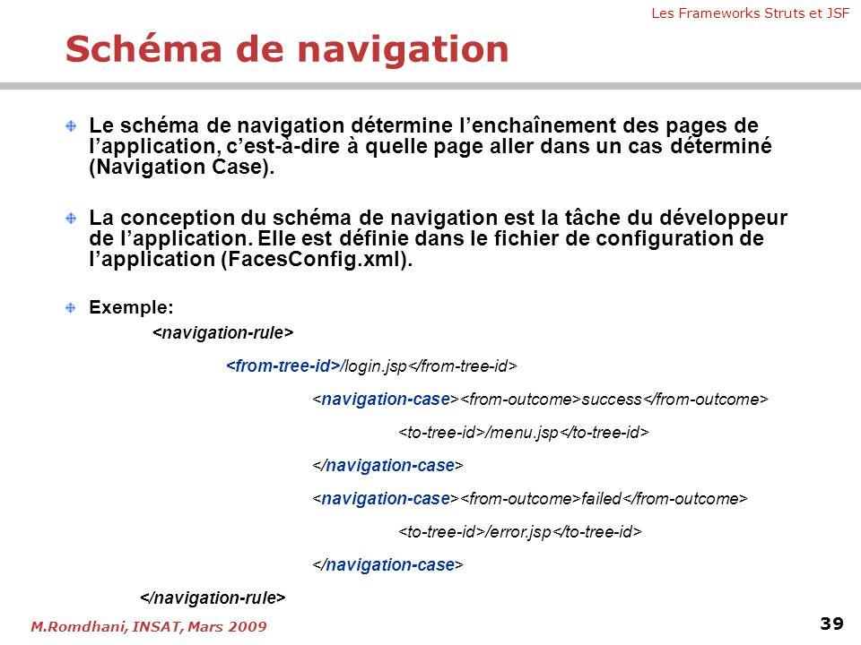 Schéma de navigation