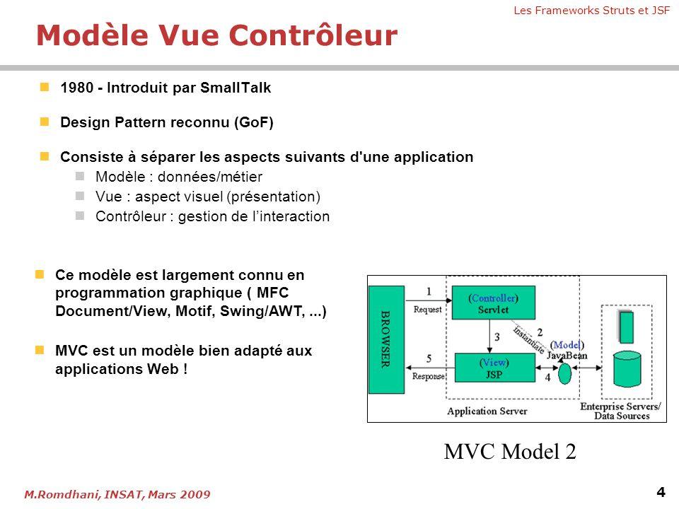 Modèle Vue Contrôleur MVC Model 2 1980 - Introduit par SmallTalk