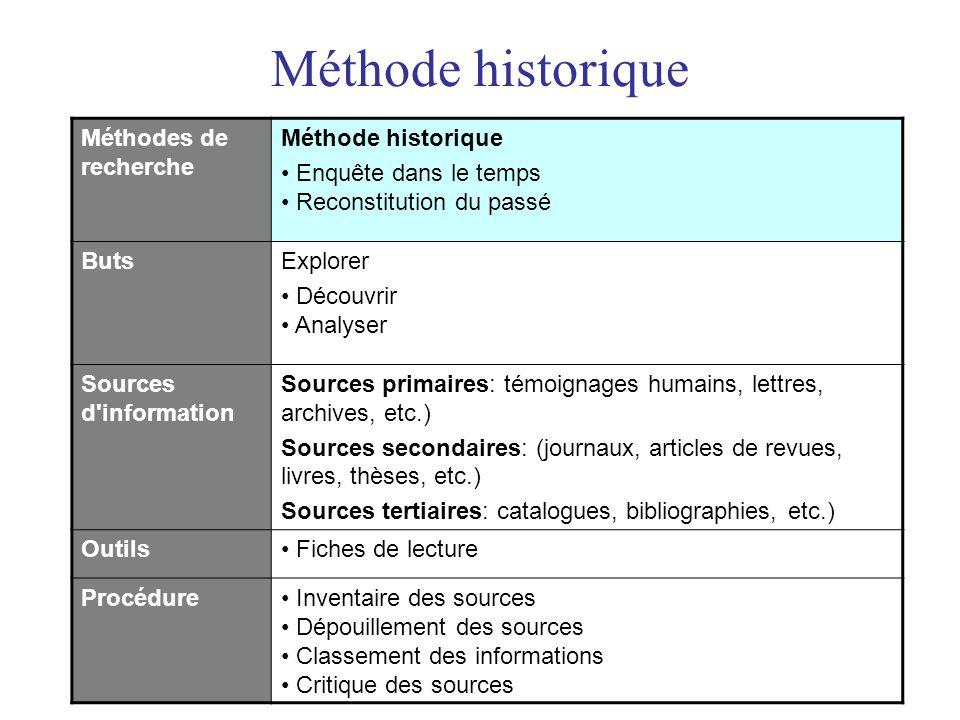 Méthode historique Méthodes de recherche Méthode historique