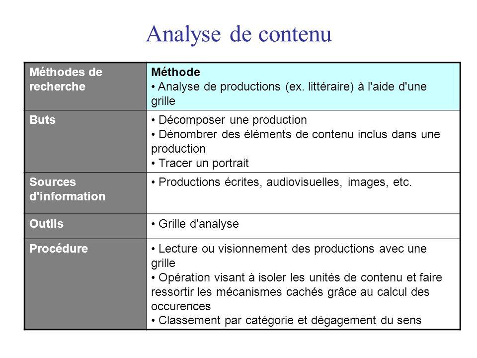 Analyse de contenu Méthodes de recherche