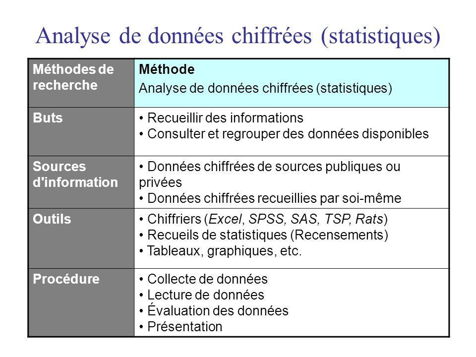 Analyse de données chiffrées (statistiques)