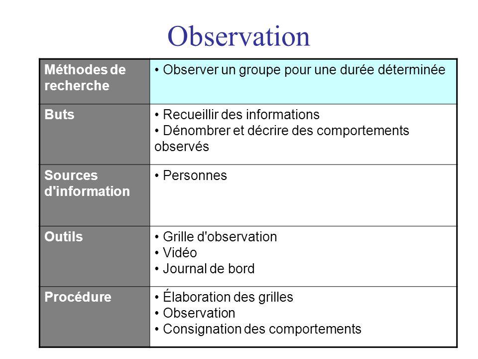 Observation Méthodes de recherche