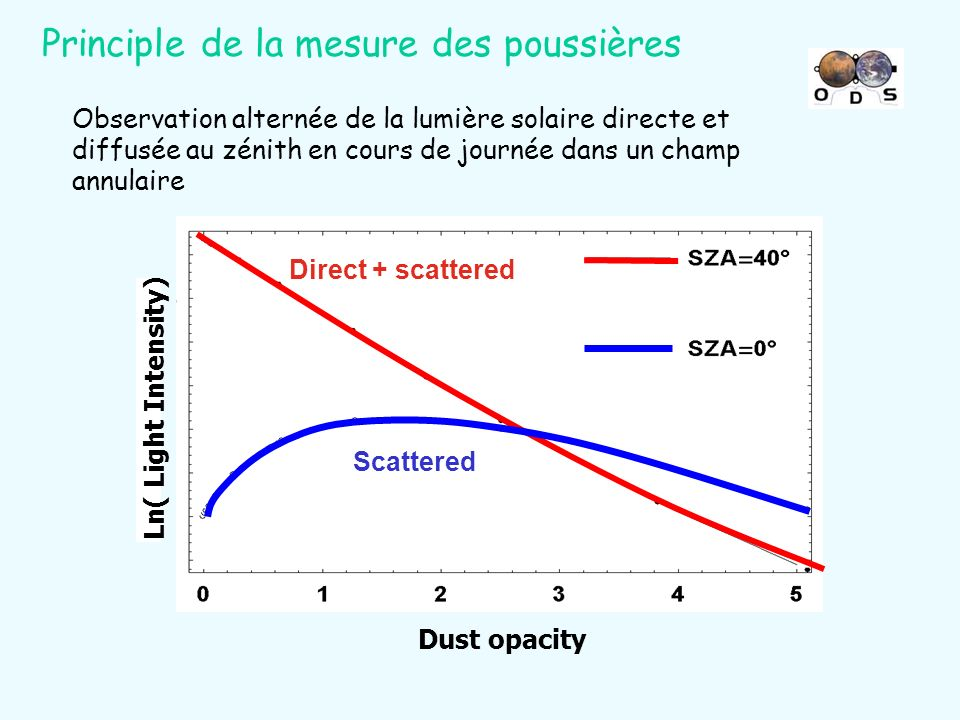 Principle de la mesure des poussières