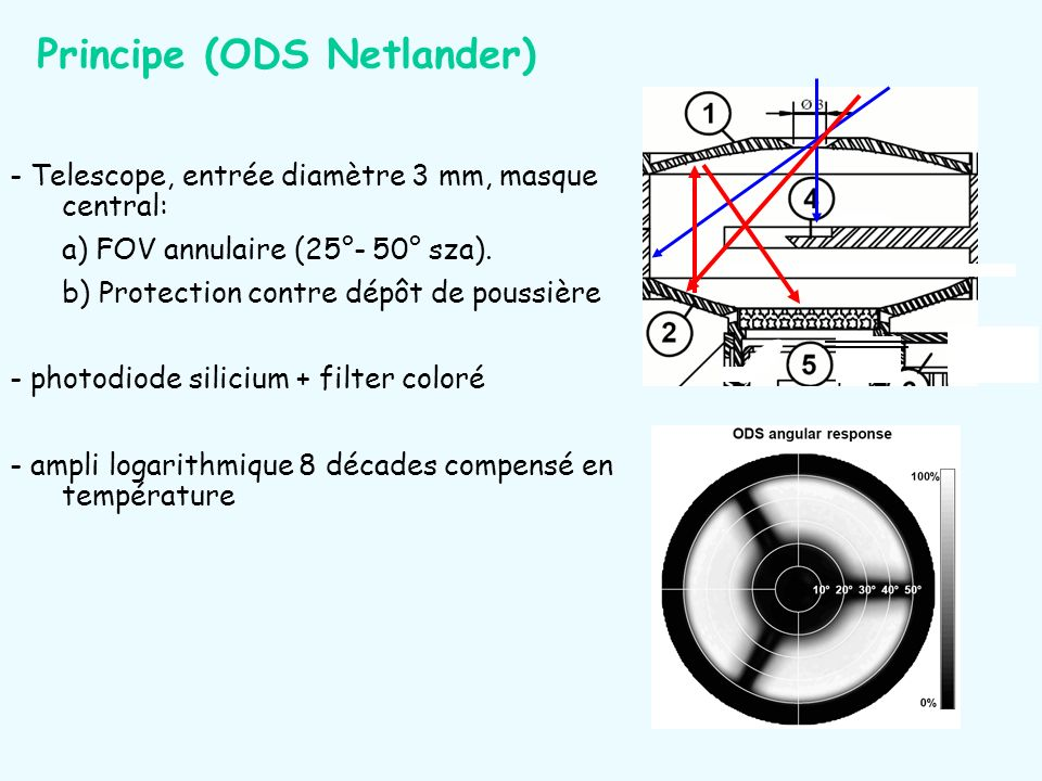 Principe (ODS Netlander)