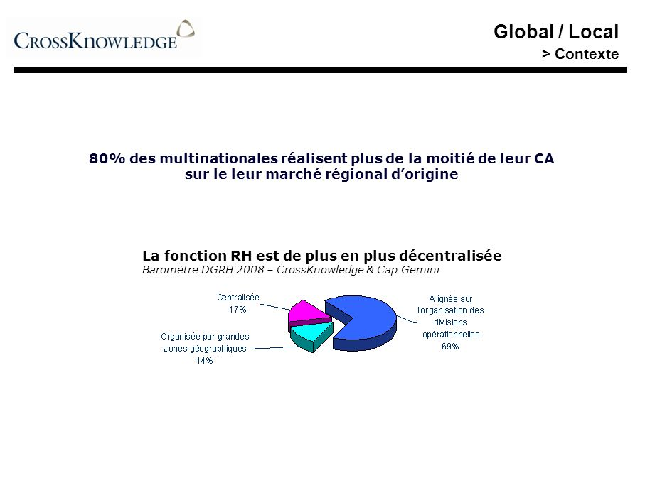 Global / Local > Contexte