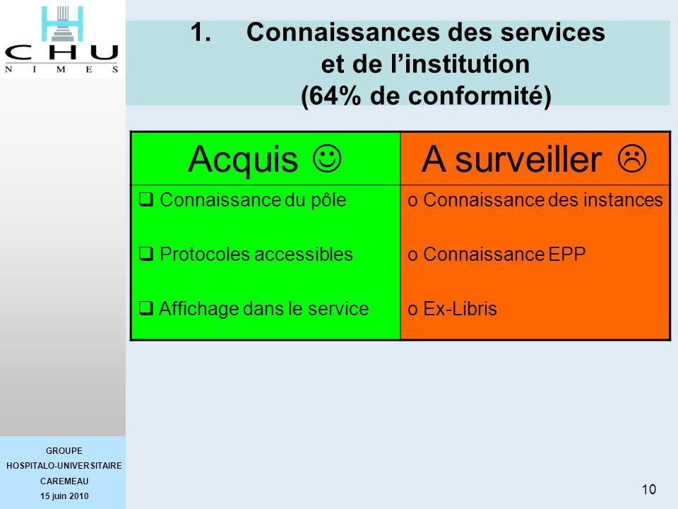 Connaissances des services et de l'institution (64% de conformité)