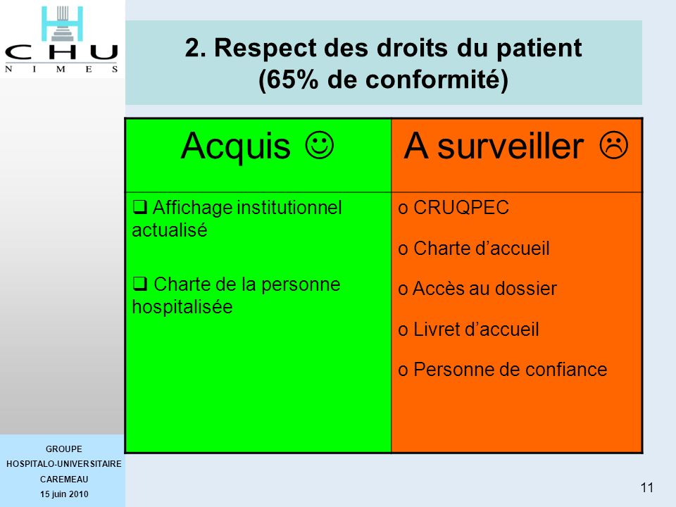 2. Respect des droits du patient (65% de conformité)