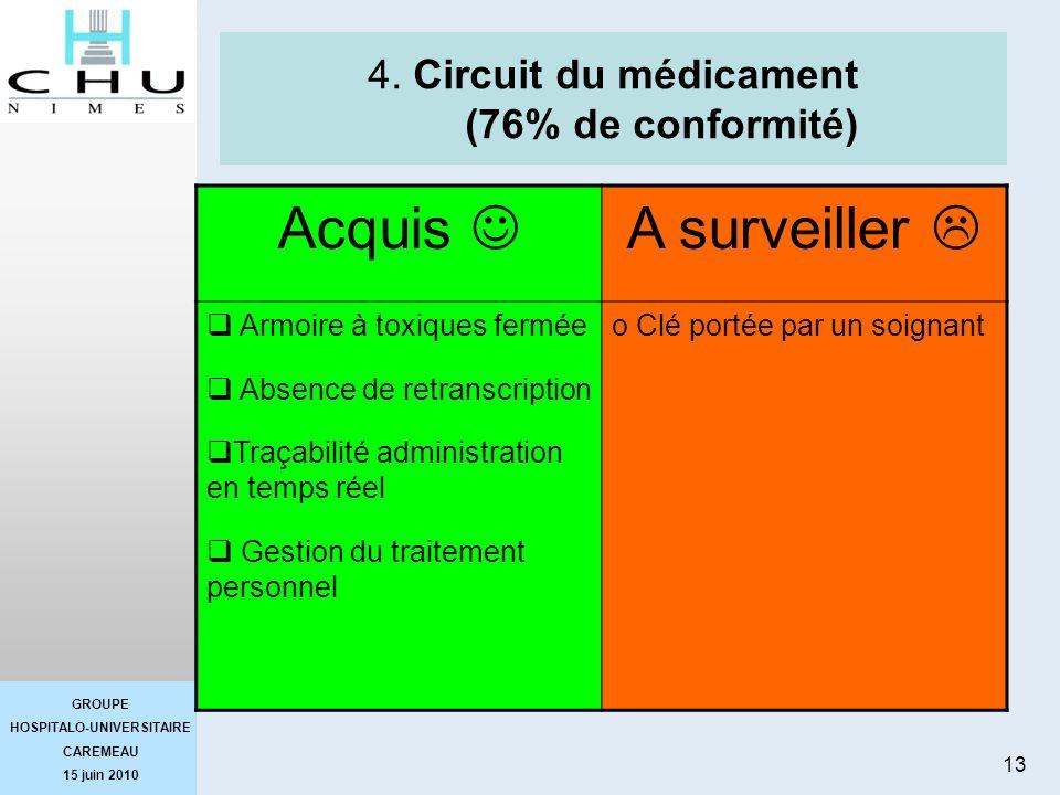 4. Circuit du médicament (76% de conformité)