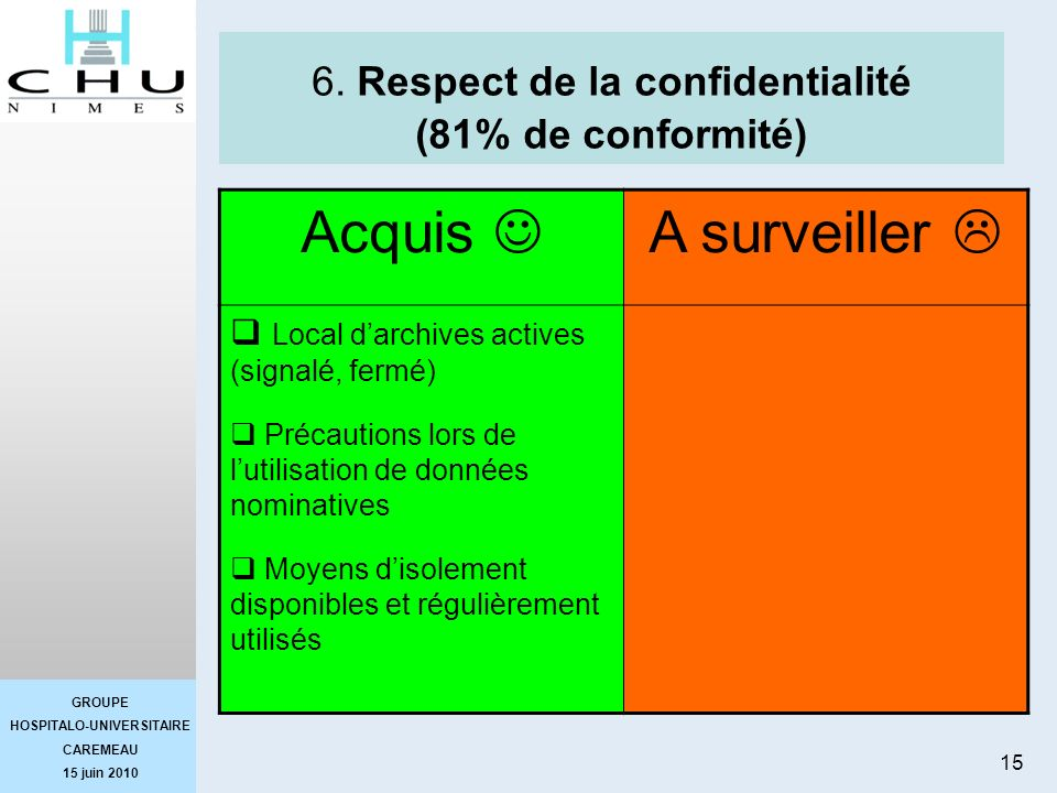 6. Respect de la confidentialité (81% de conformité)
