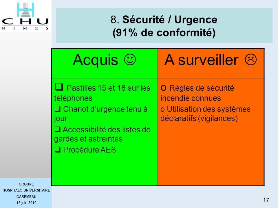 8. Sécurité / Urgence (91% de conformité)