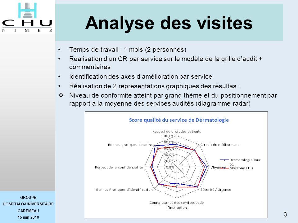 Analyse des visites Temps de travail : 1 mois (2 personnes)