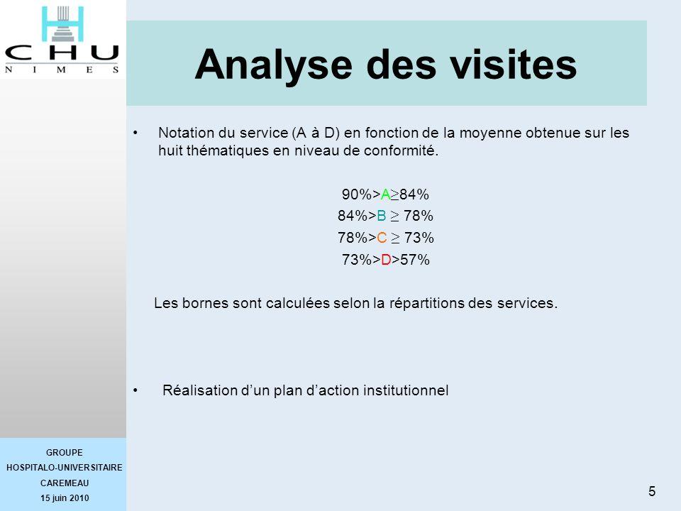 Analyse des visites Notation du service (A à D) en fonction de la moyenne obtenue sur les huit thématiques en niveau de conformité.