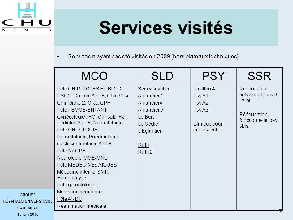 Services visités MCO SLD PSY SSR