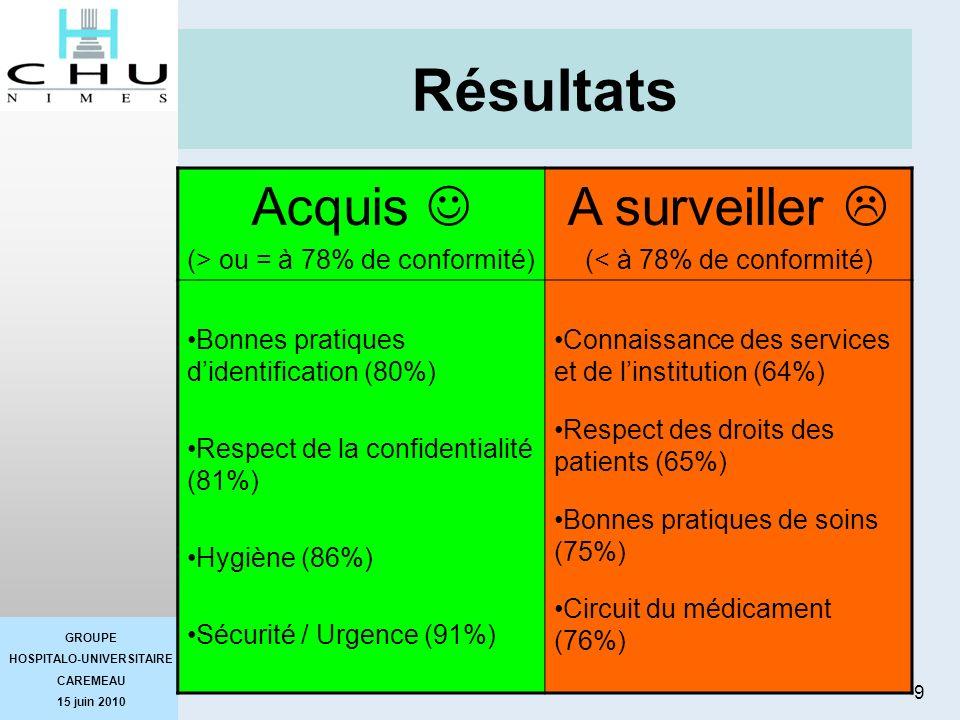 SLD Résultats Acquis  A surveiller  (> ou = à 78% de conformité)