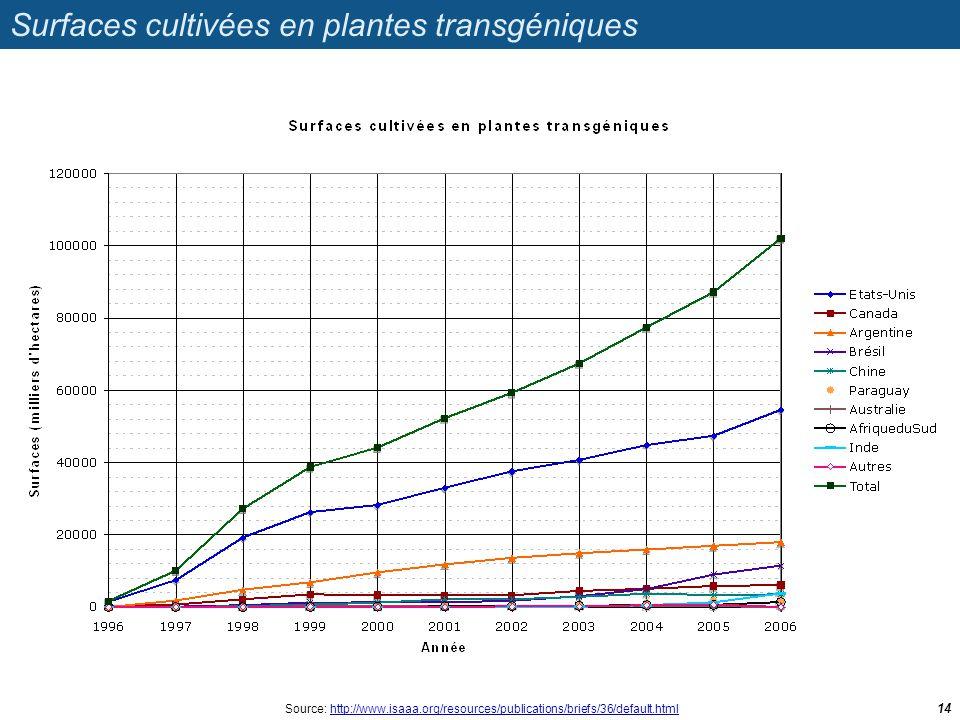 Surfaces cultivées en plantes transgéniques