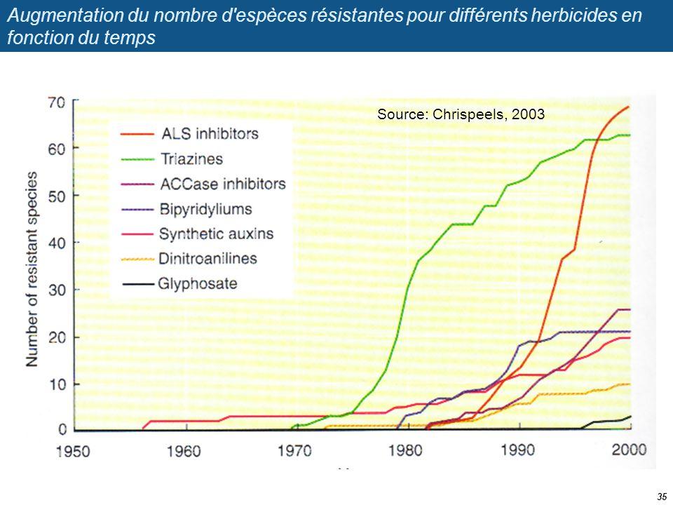 Augmentation du nombre d espèces résistantes pour différents herbicides en fonction du temps