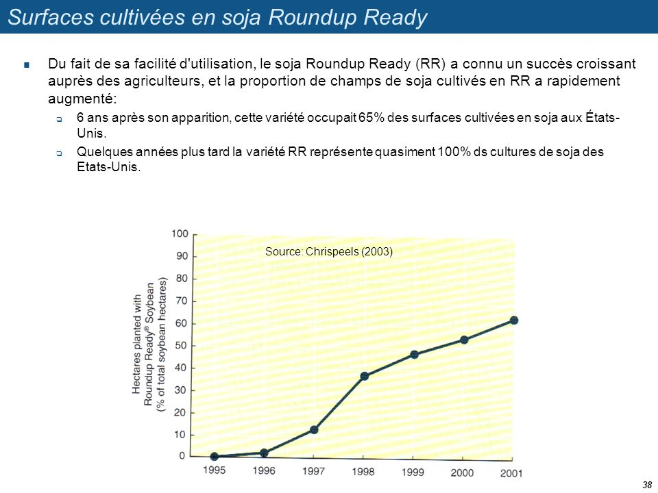 Surfaces cultivées en soja Roundup Ready
