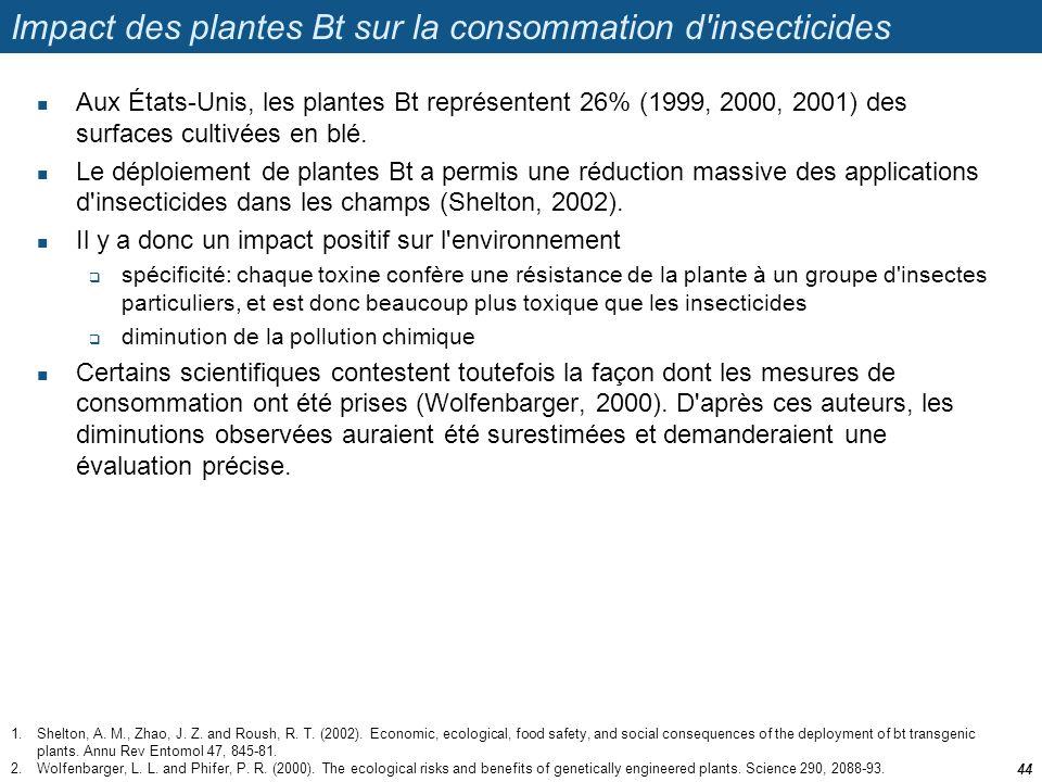 Impact des plantes Bt sur la consommation d insecticides