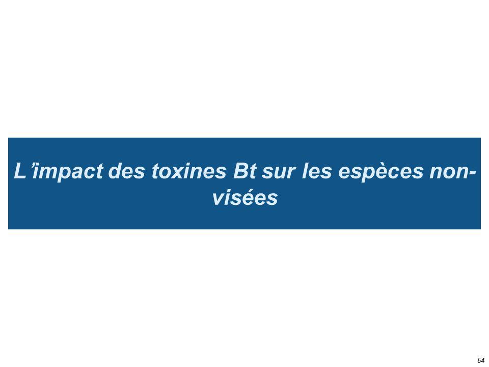 L'impact des toxines Bt sur les espèces non-visées