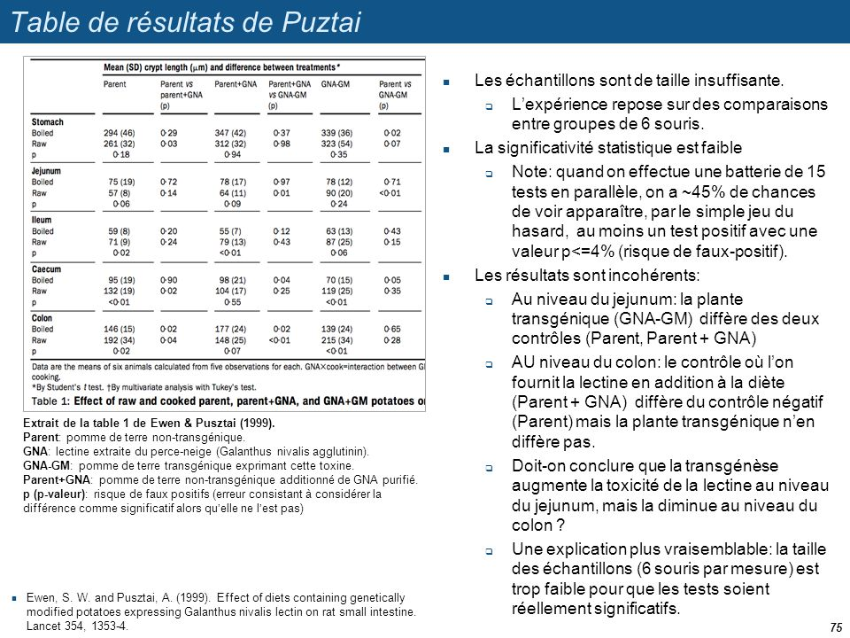 Table de résultats de Puztai