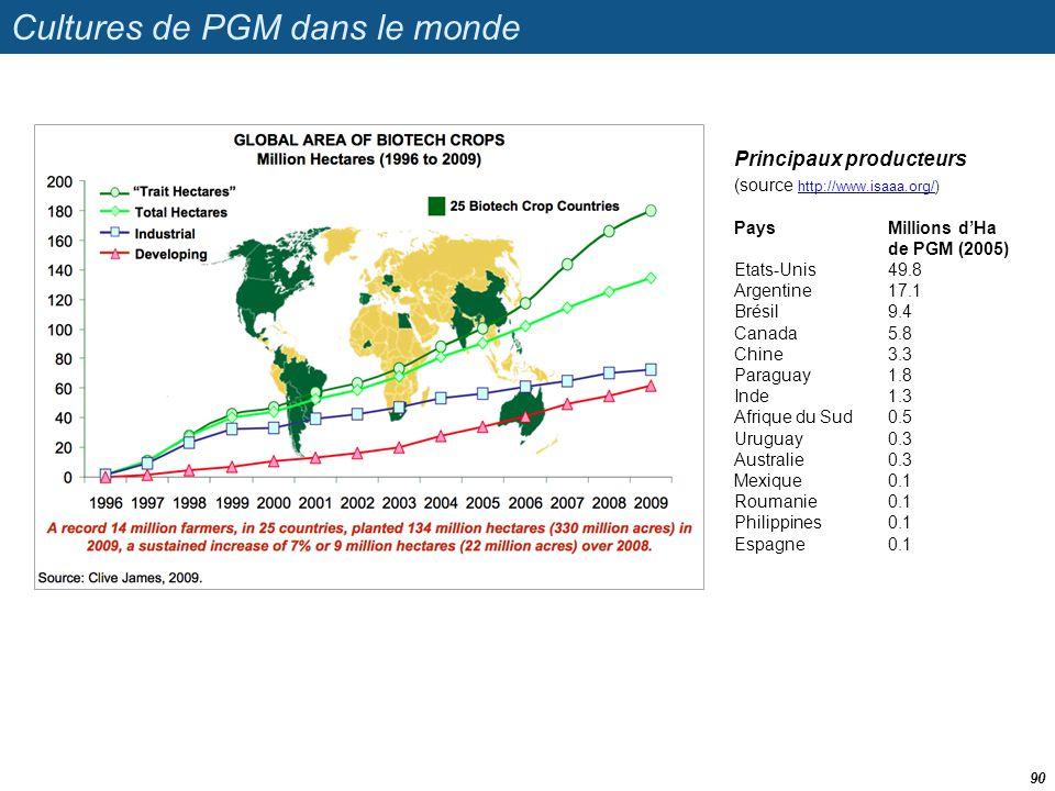 Cultures de PGM dans le monde