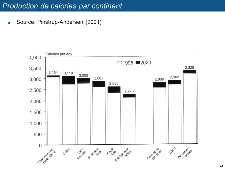 Production de calories par continent