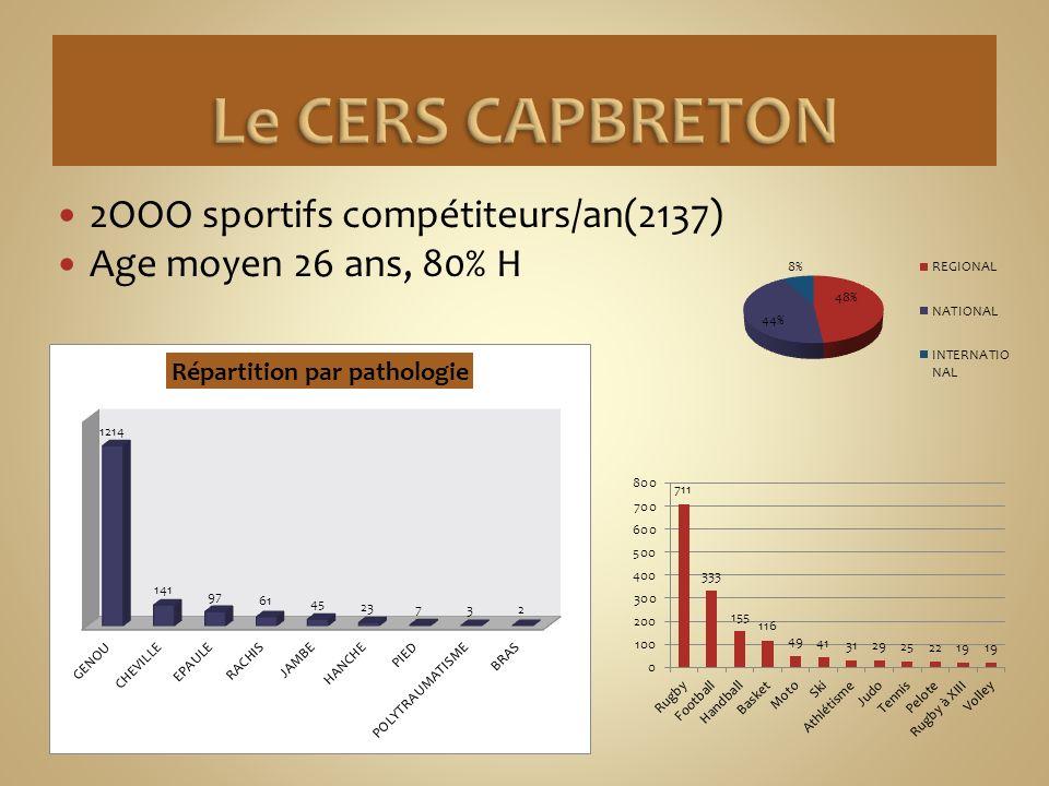 Le CERS CAPBRETON 2OOO sportifs compétiteurs/an(2137)