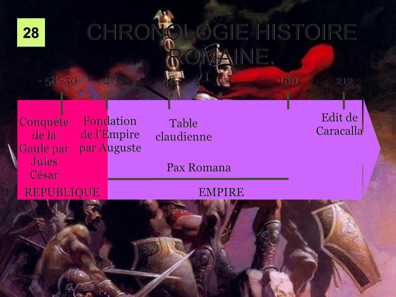 CHRONOLOGIE HISTOIRE ROMAINE.