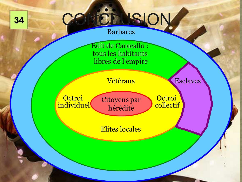 CONCLUSION 34 Barbares Edit de Caracalla : tous les habitants