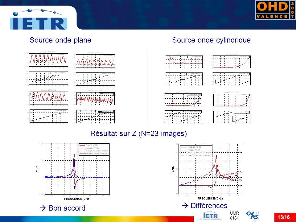 Source onde plane Source onde cylindrique Résultat sur Z (N=23 images)  Différences  Bon accord