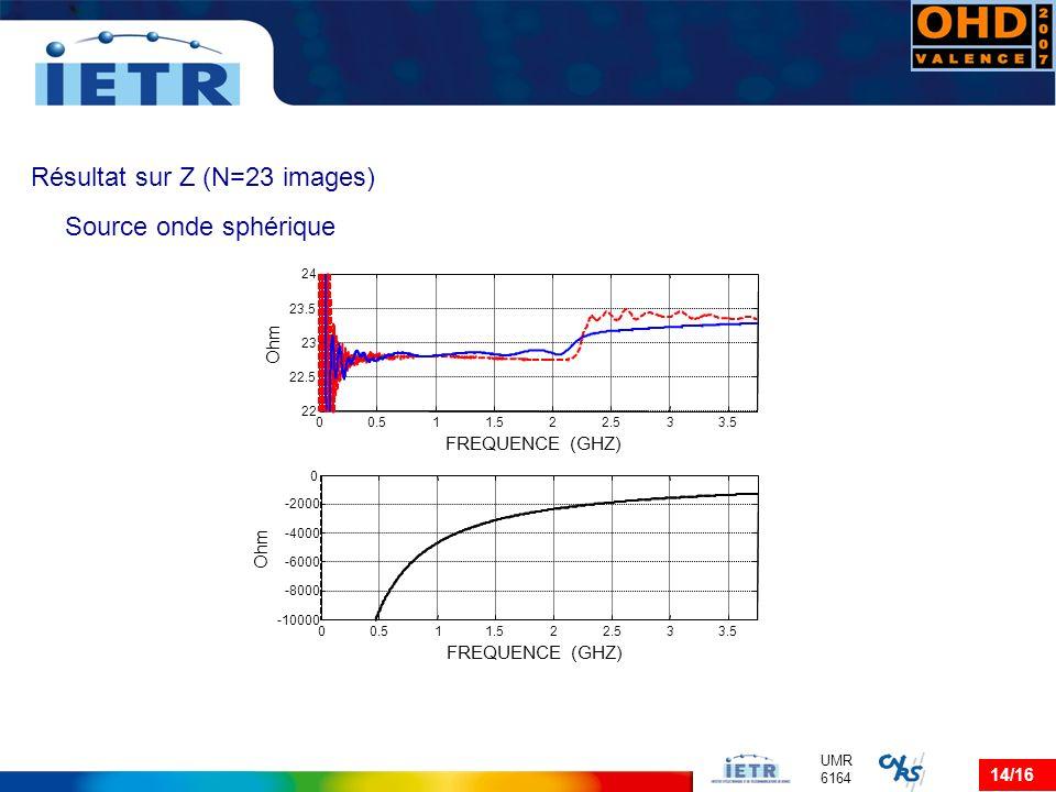 Résultat sur Z (N=23 images)