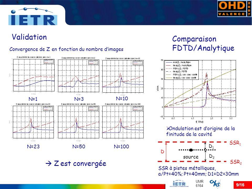 Validation Comparaison FDTD/Analytique  Z est convergée
