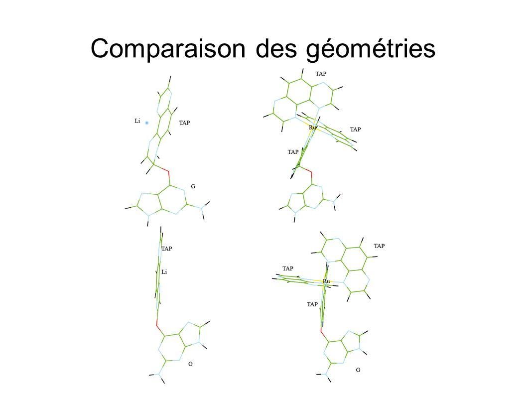 Comparaison des géométries