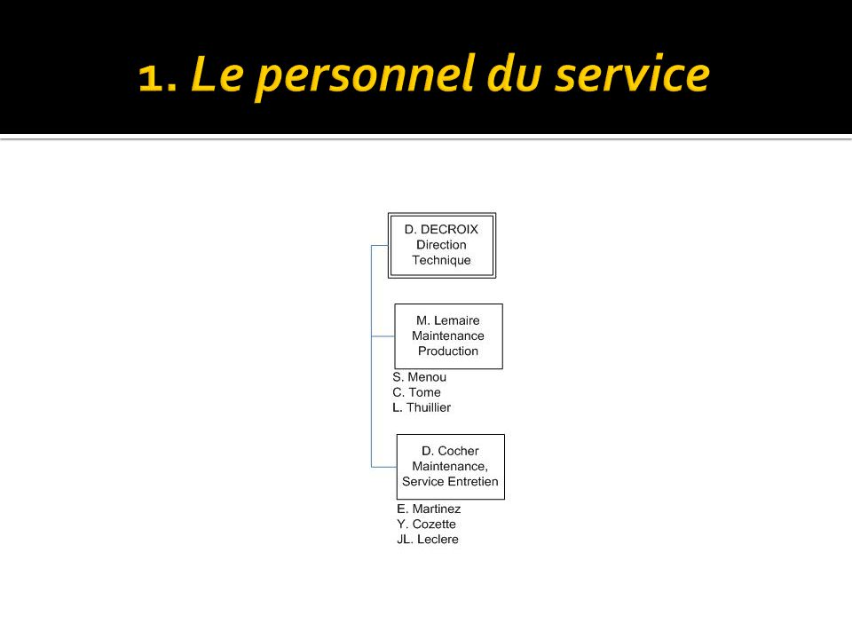 1. Le personnel du service