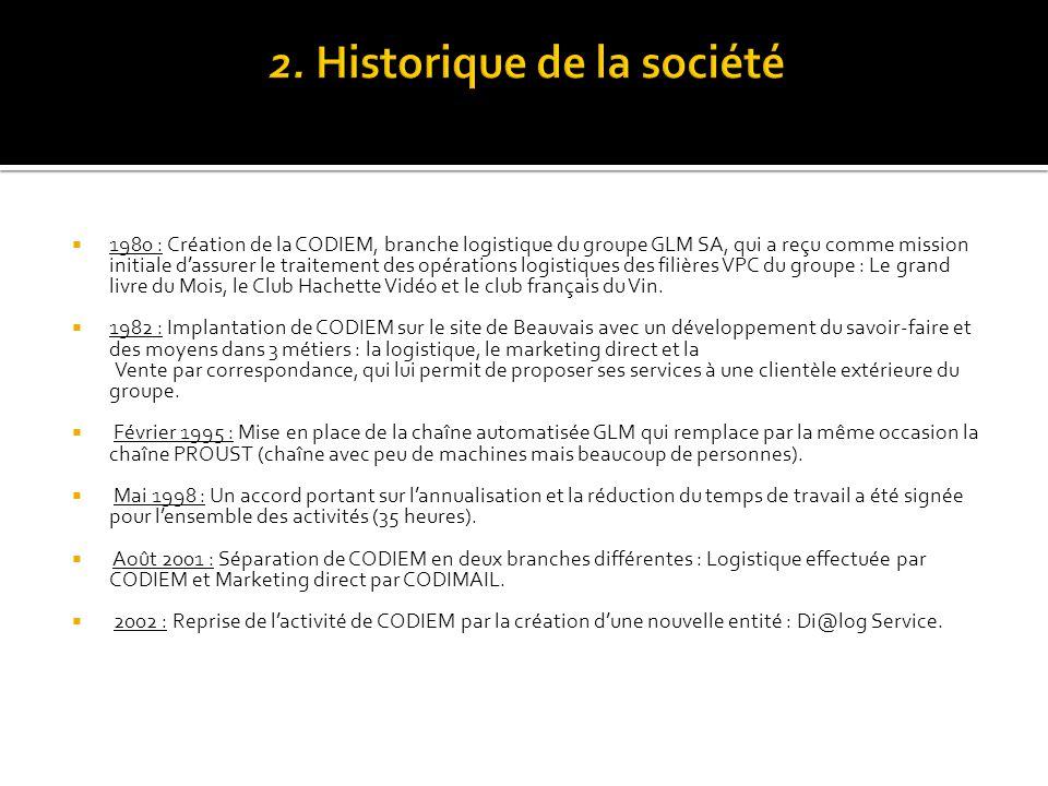 2. Historique de la société