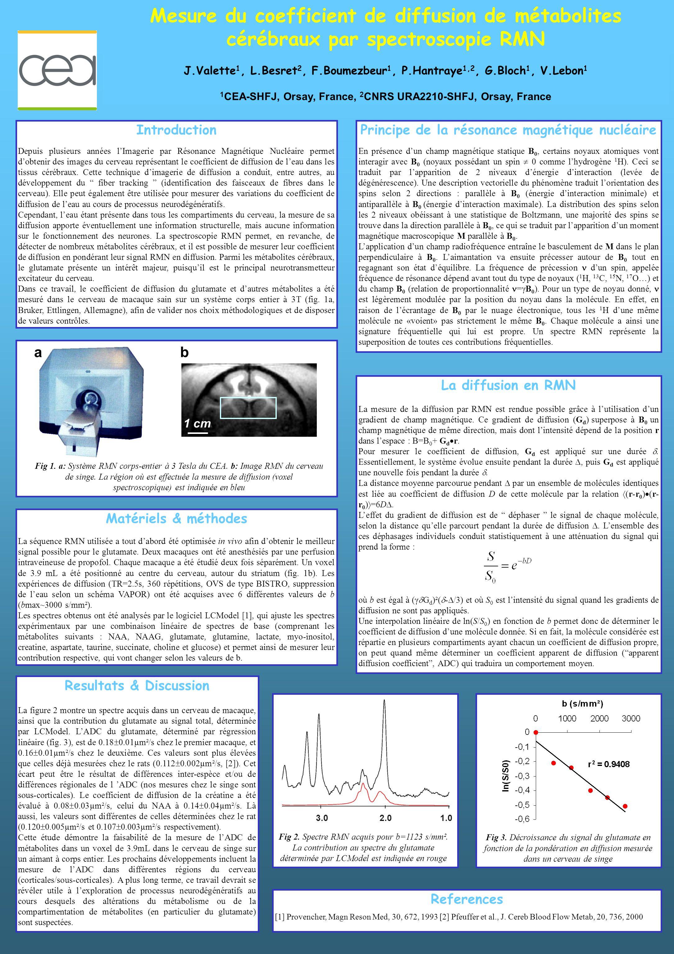 Principe de la résonance magnétique nucléaire Resultats & Discussion