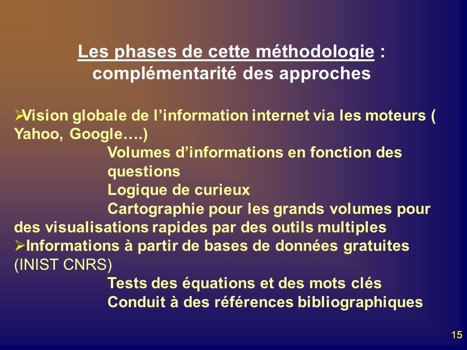 Les phases de cette méthodologie : complémentarité des approches